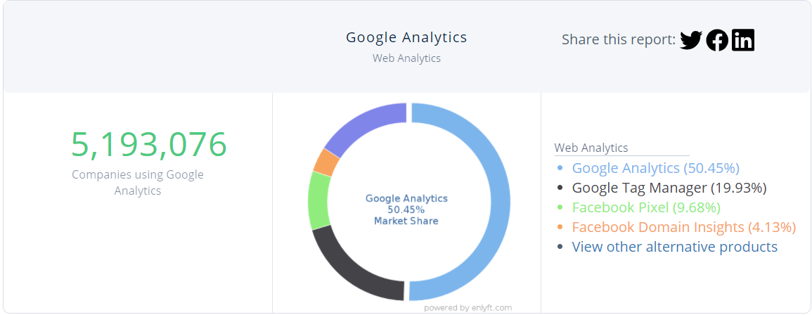 Google Analytics has more than 50% of the web analytics market share