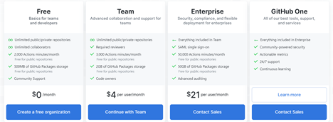 GitHub Revenue: Public repositories are open source and available to everyone