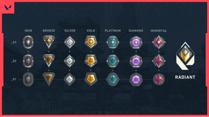 Example of how valorant ranked works.
